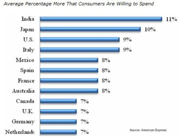 Amex-customer-service-spend-more-july-2010